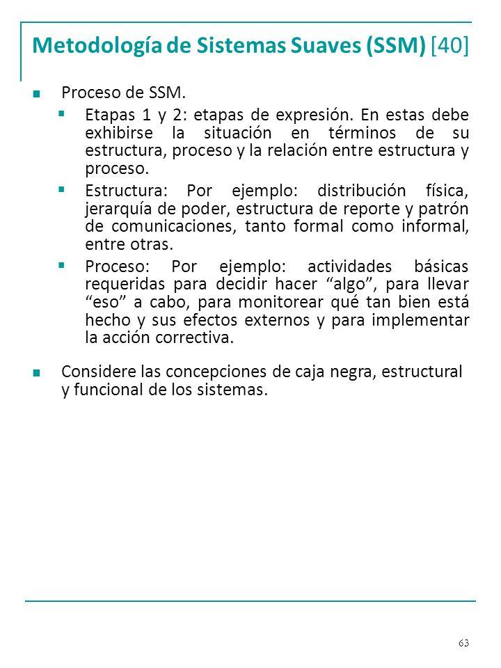 Metodología de Sistemas Suaves (SSM) [40]